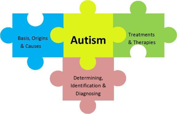 http://serenitymindcare.com/wp-content/uploads/2018/01/autism-spectrum-4.jpg